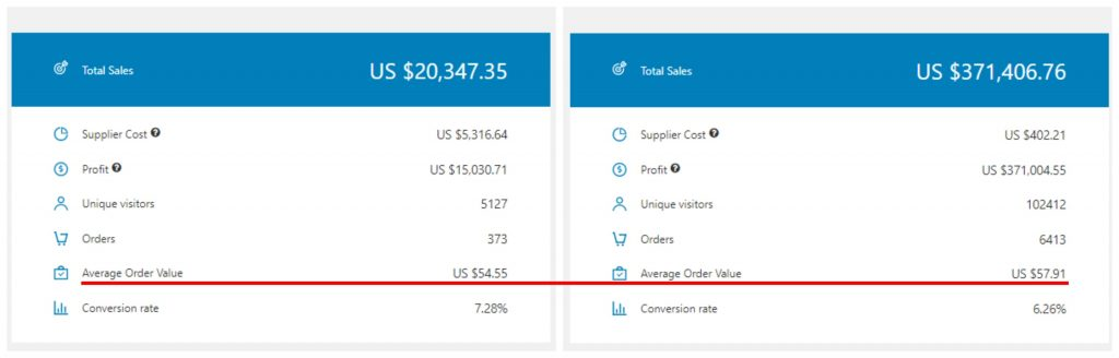 The average order value in a dropshipping store before and after switching to Sellvia
