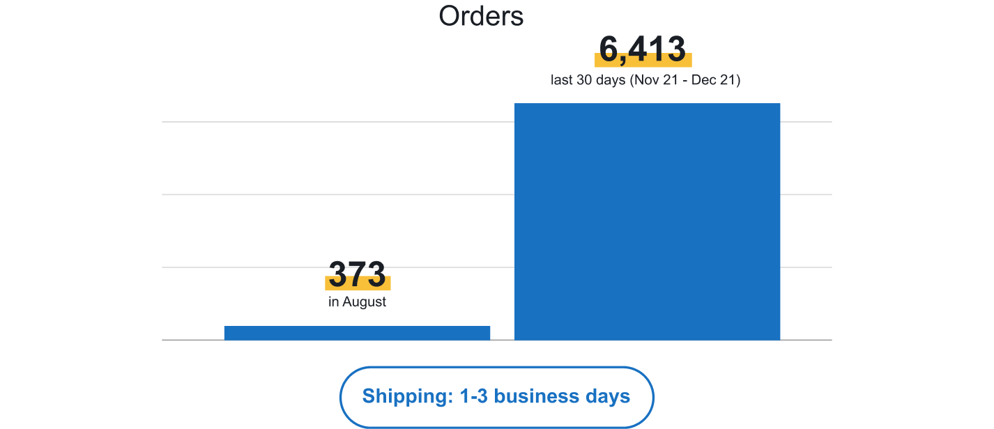 Comparison of number of orders on our dropshipping store after joining Sellvia.