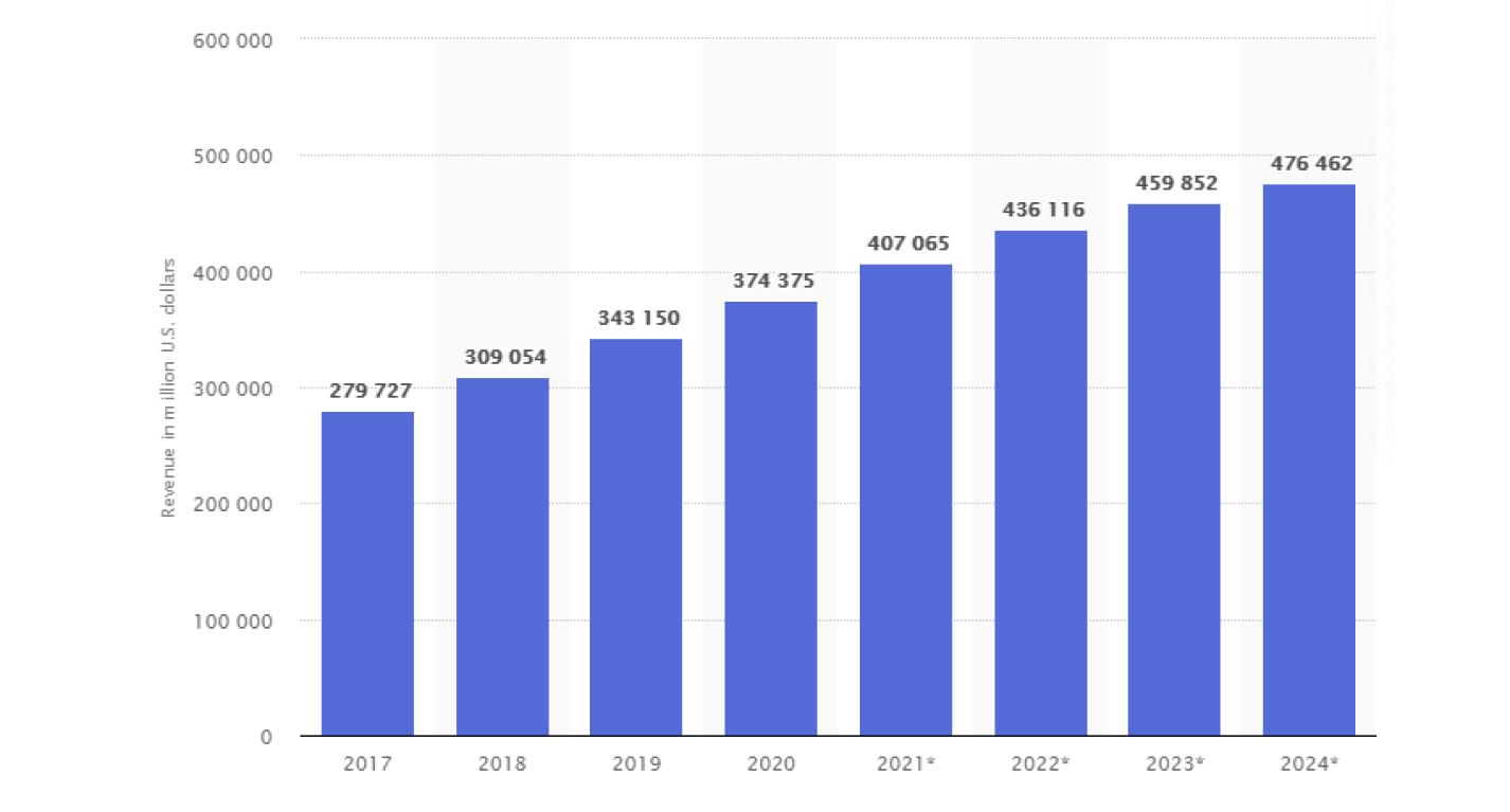 us ecommerce market statistics