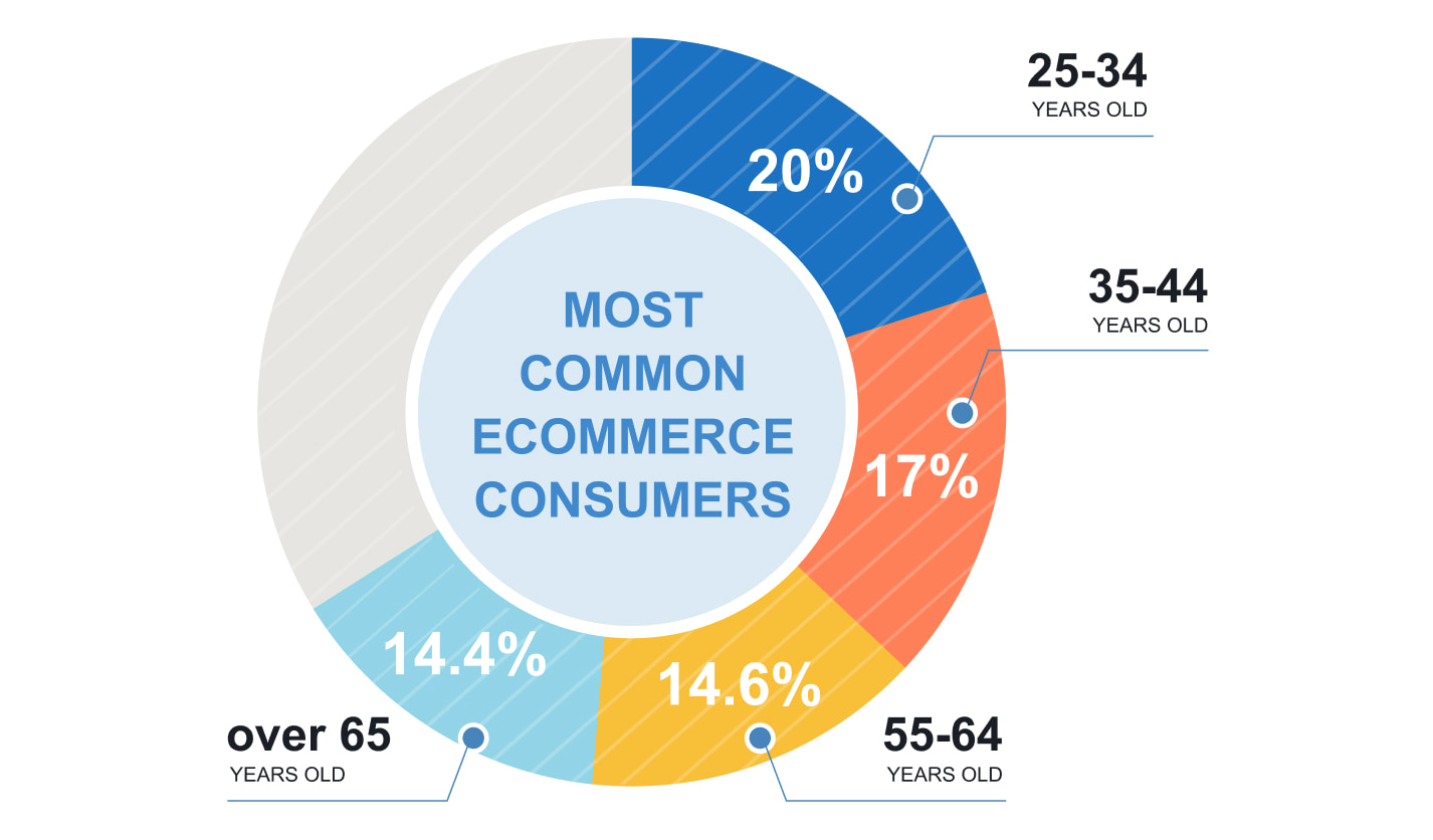 most common us ecommerce consumers