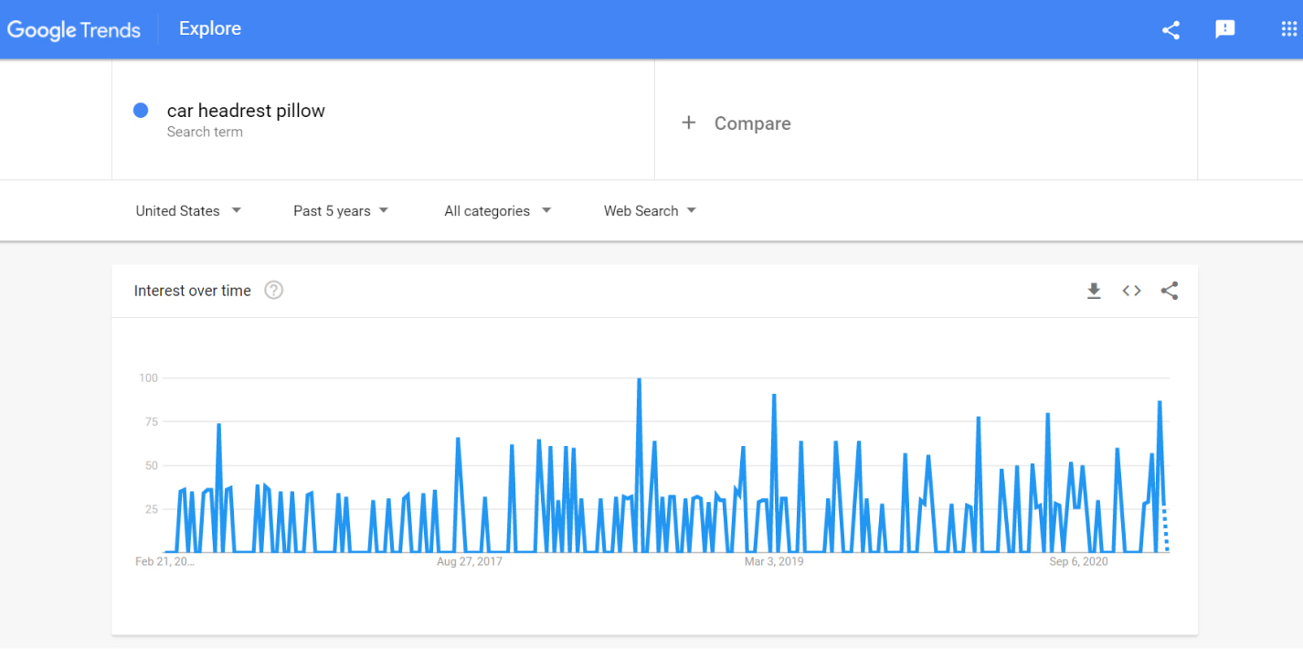 Google Trends is another tool our team uses in dropshipping product researches.