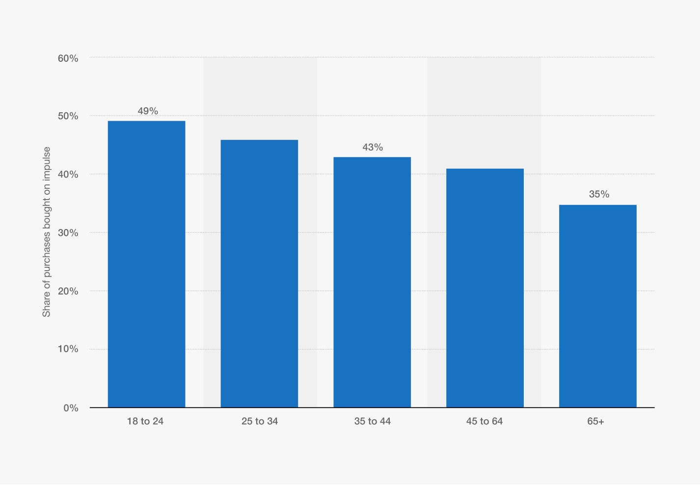 impulse buying statistics