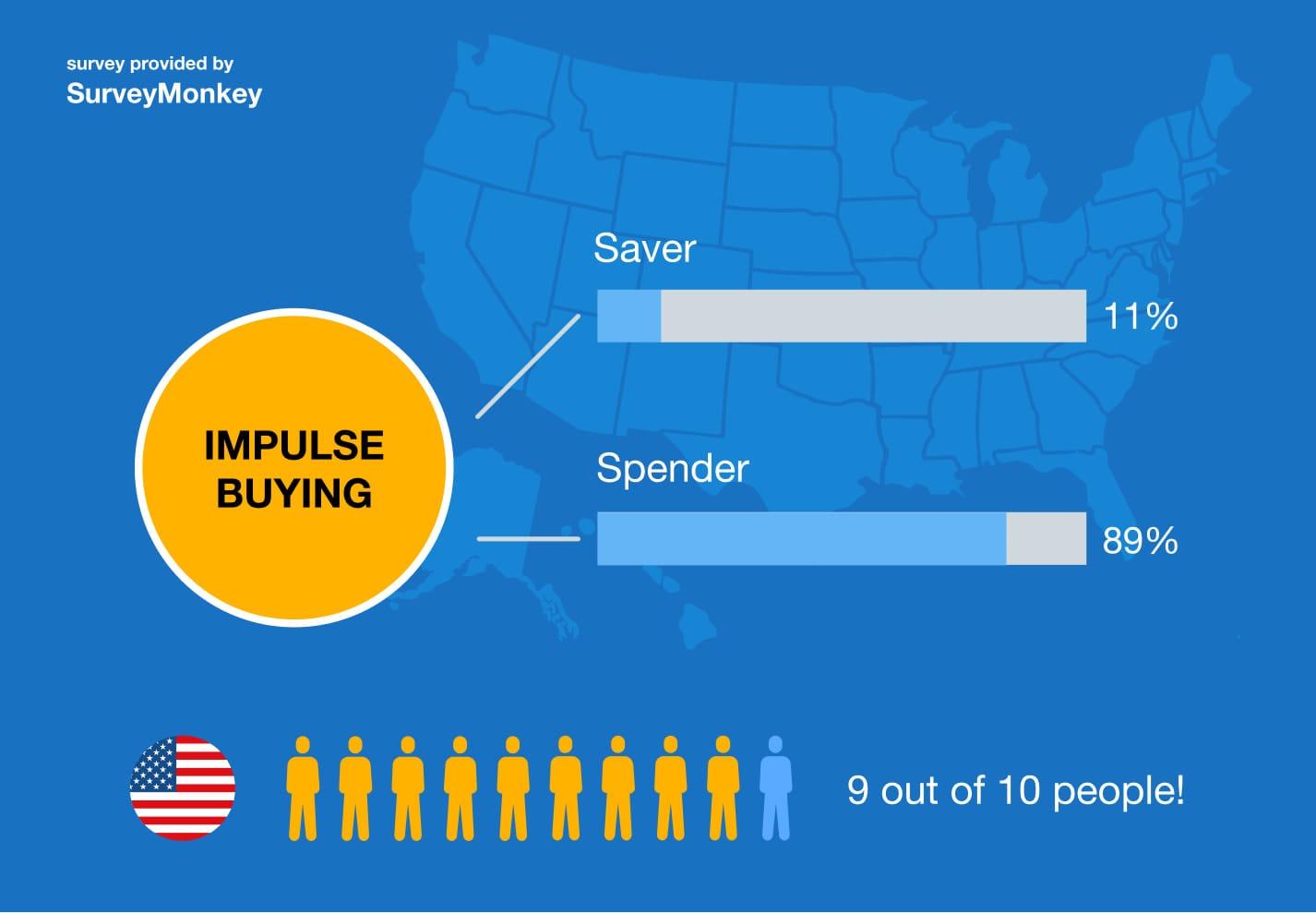 impulse buying survey monkey stats