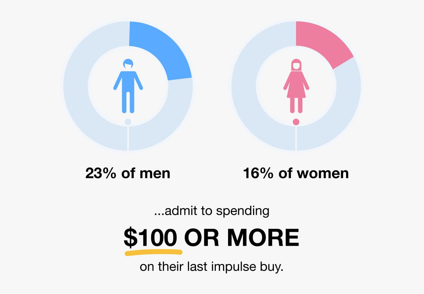 men and women impulse buying