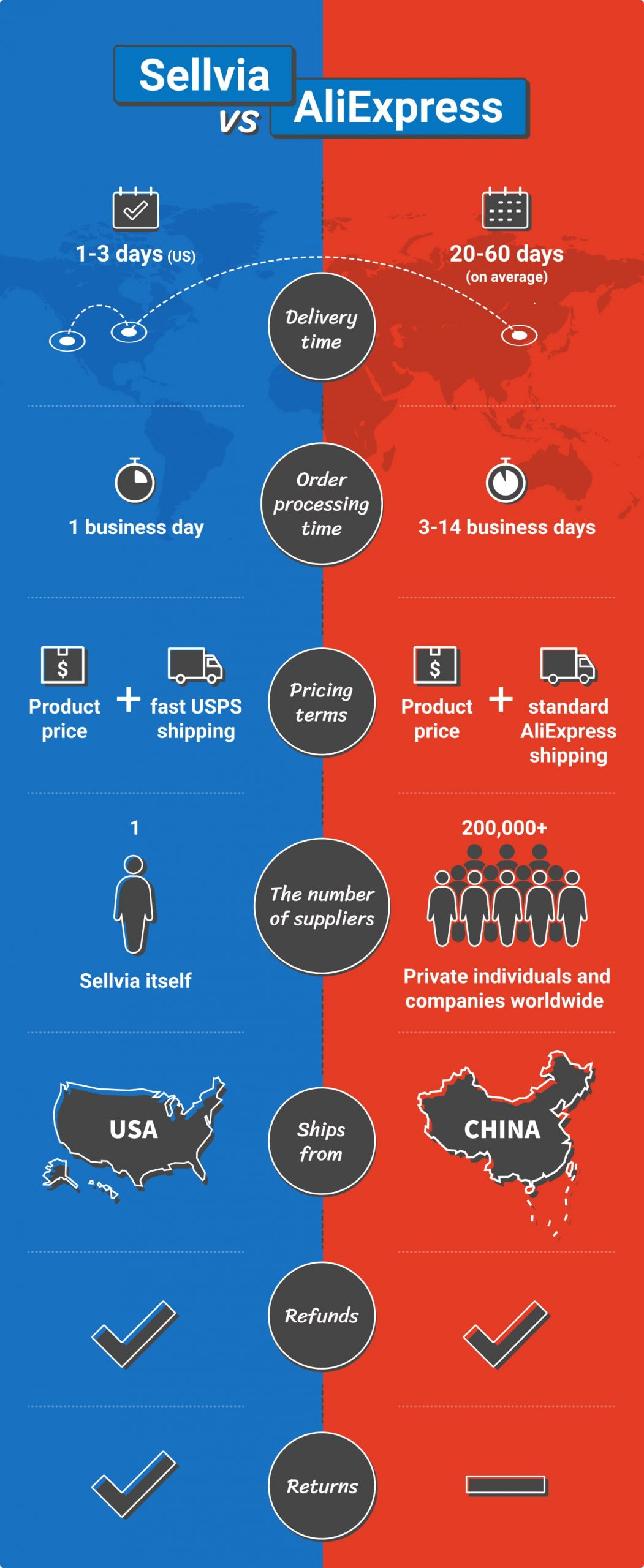 Comparing AliExpress vs Sellvia as dropshipping suppliers