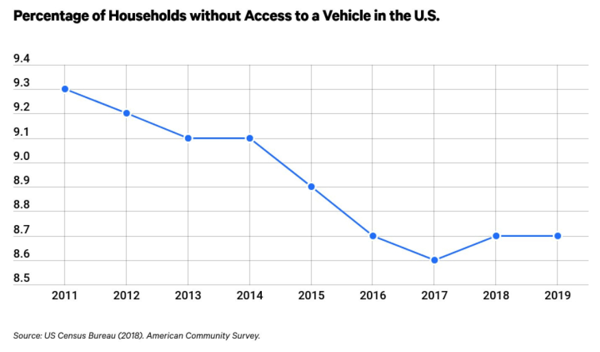 A graphic showing the number of US households that don't own a vehicle in 2021