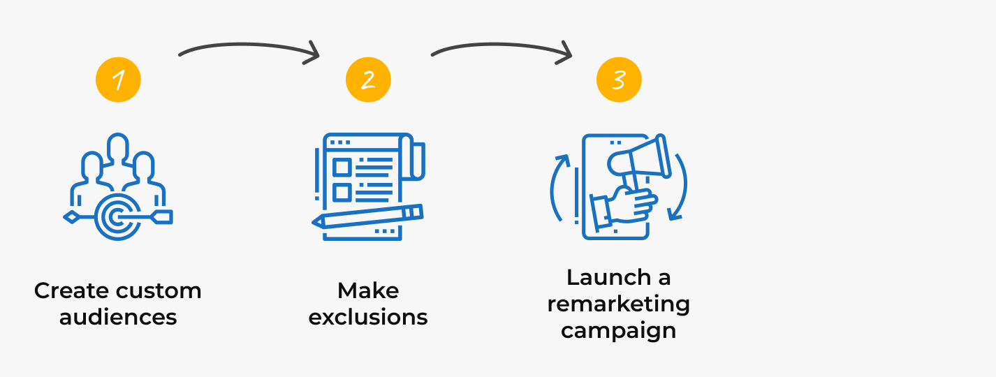 Remarketing strategy, step 3: launching a retargeting campaign on Facebook