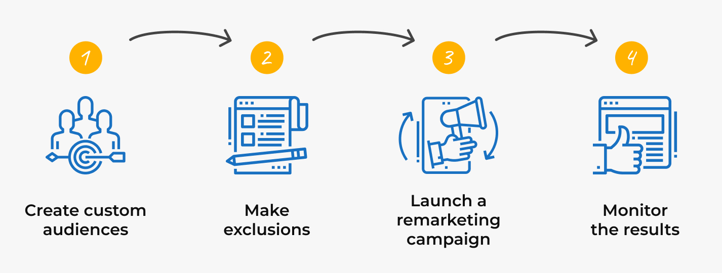 Remarketing strategy, step 4: monitoring the results and controlling the budget