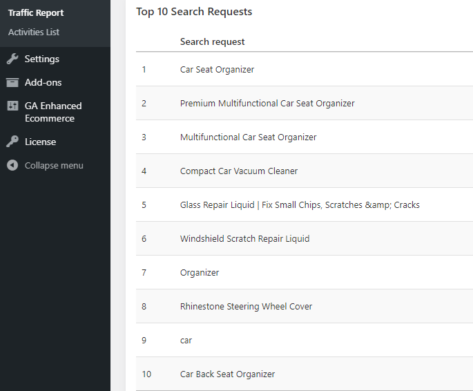 Product search requests of this international ecommerce store visitors