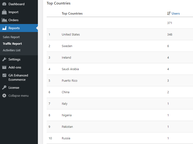 Top countries where this international ecommerce store is popular