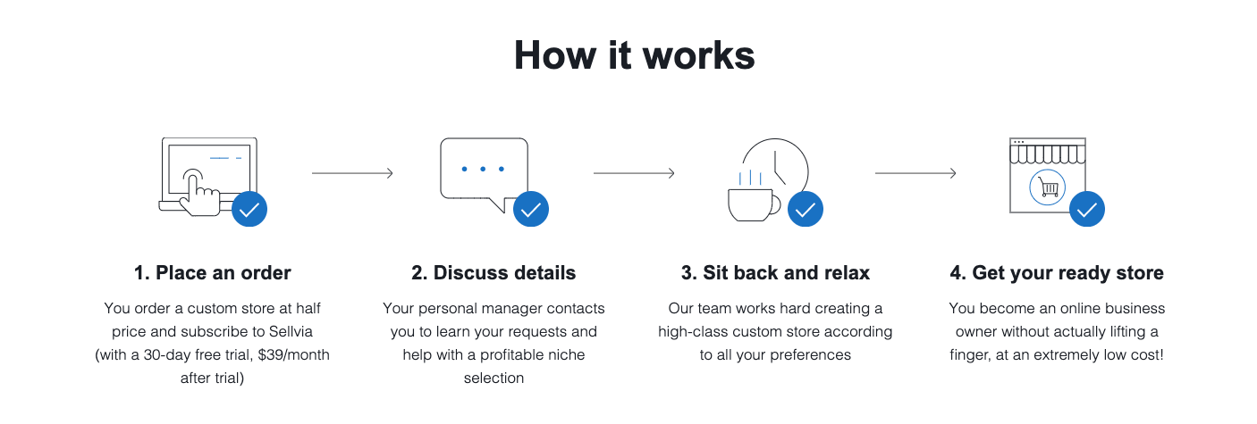 a picture showing how to order a custom store by Sellvia